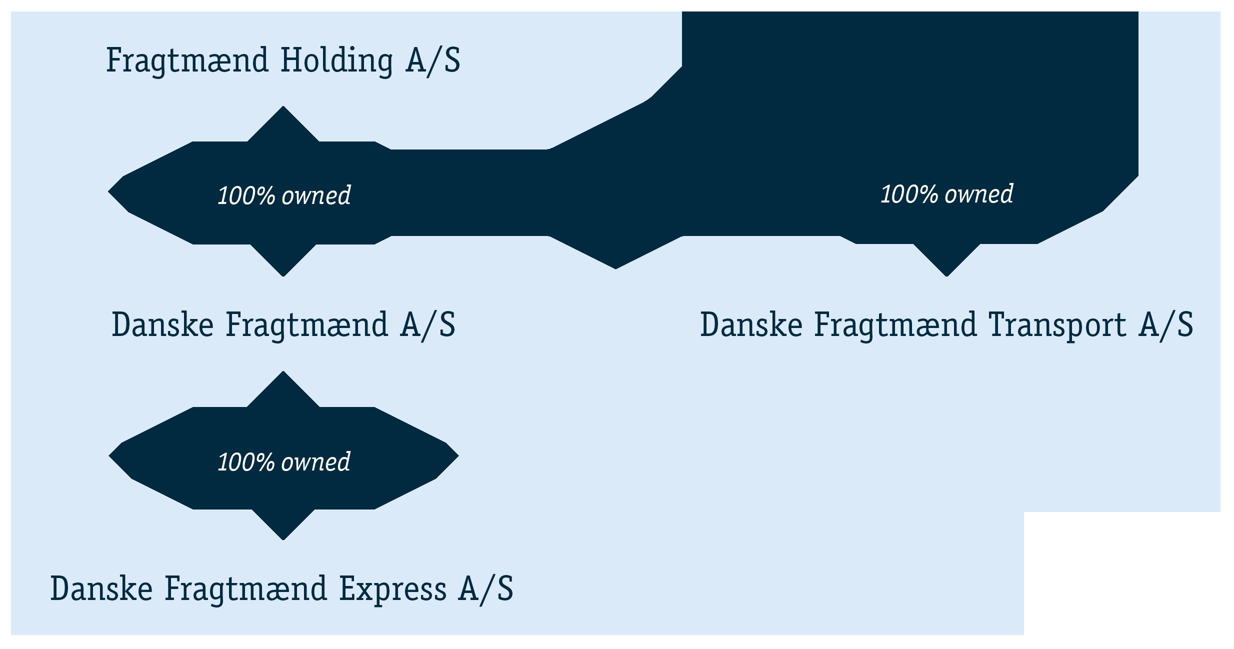 Danske Fragtmaend S Organisational Structure